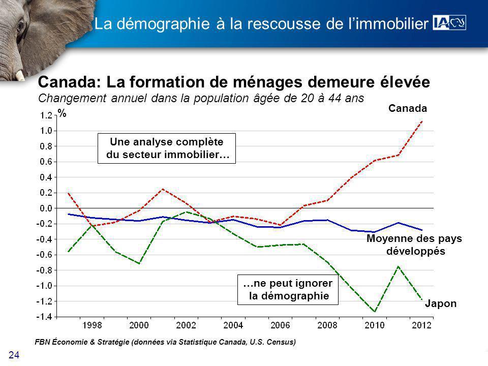 24 La démographie à la rescousse de limmobilier Canada: La formation de ménages demeure élevée Changement annuel dans la population âgée de 20 à 44 ans FBN Économie & Stratégie (données via Statistique Canada, U.S.
