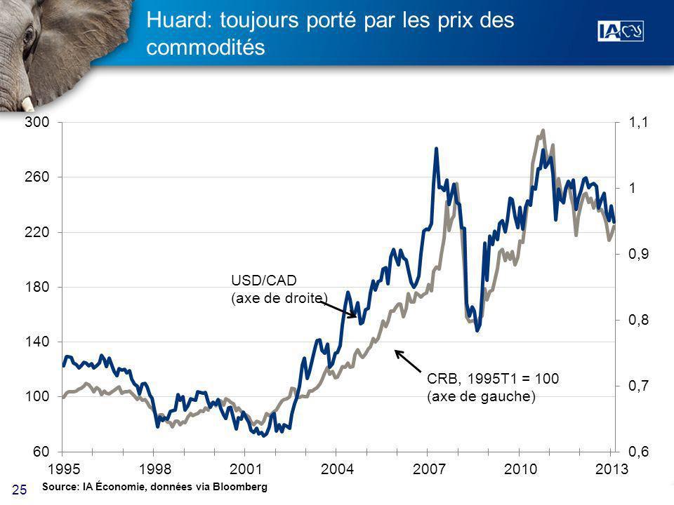 25 Huard: toujours porté par les prix des commodités Source: IA Économie, données via Bloomberg