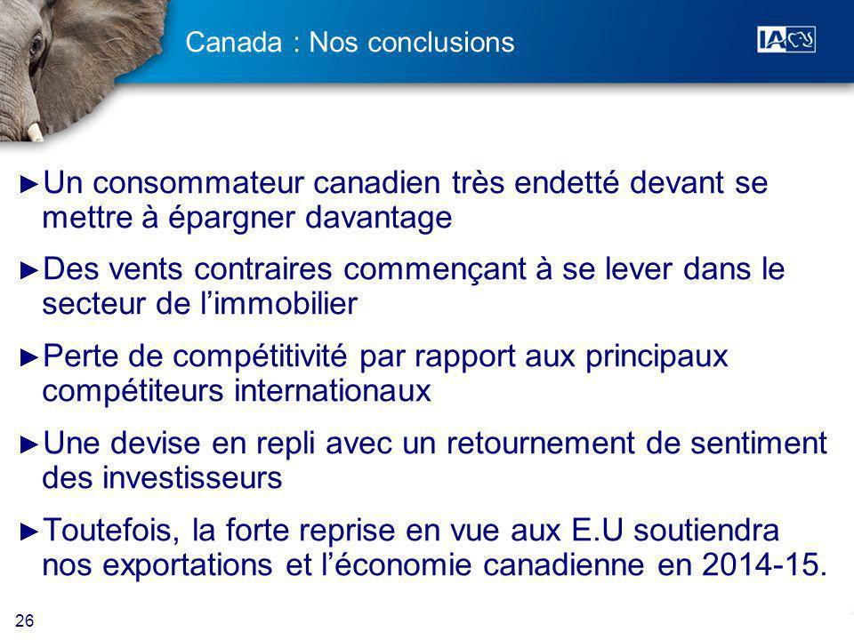 26 Canada : Nos conclusions Un consommateur canadien très endetté devant se mettre à épargner davantage Des vents contraires commençant à se lever dans le secteur de limmobilier Perte de compétitivité par rapport aux principaux compétiteurs internationaux Une devise en repli avec un retournement de sentiment des investisseurs Toutefois, la forte reprise en vue aux E.U soutiendra nos exportations et léconomie canadienne en 2014-15.