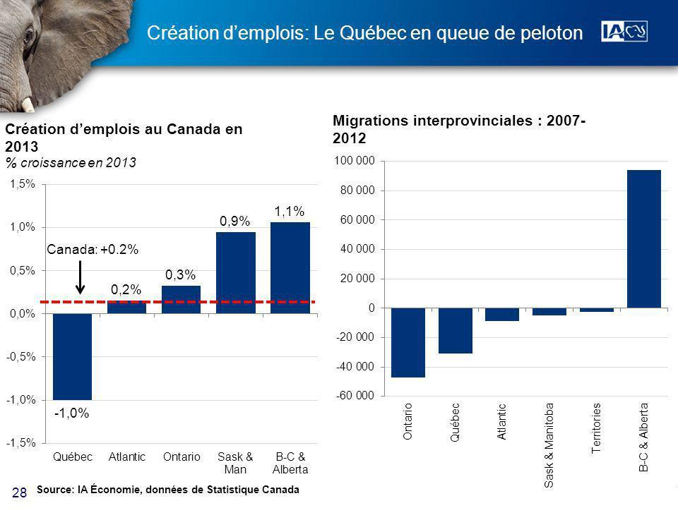 28 Création demplois: Le Québec en queue de peloton Source: IA Économie, données de Statistique Canada