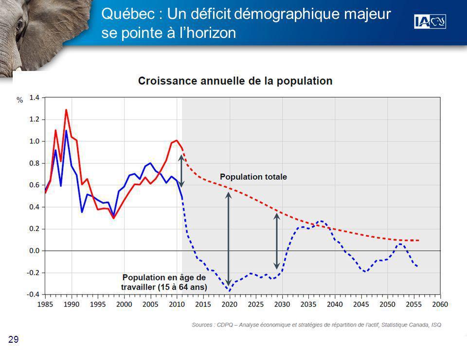 29 Québec : Un déficit démographique majeur se pointe à lhorizon
