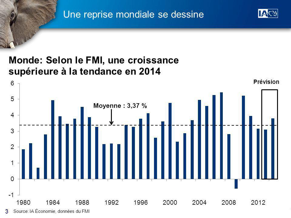 3 Une reprise mondiale se dessine Source: IA Économie, données du FMI