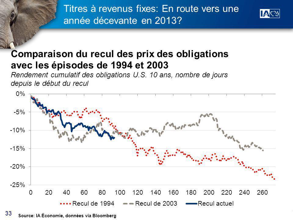 33 Titres à revenus fixes: En route vers une année décevante en 2013.