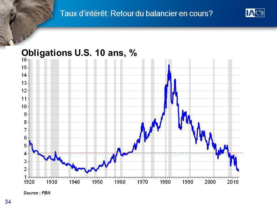 34 Obligations U.S. 10 ans, % Source : FBN Taux dintérêt: Retour du balancier en cours