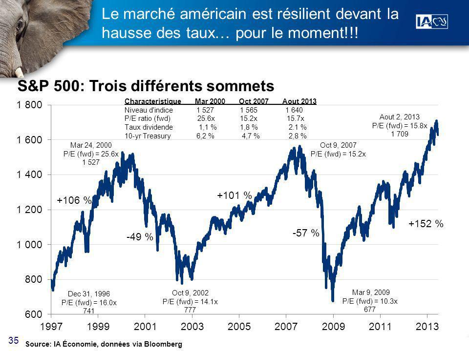 35 Le marché américain est résilient devant la hausse des taux… pour le moment!!.