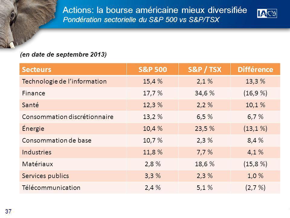 37 Actions: la bourse américaine mieux diversifiée Pondération sectorielle du S&P 500 vs S&P/TSX SecteursS&P 500S&P / TSXDifférence Technologie de linformation15,4 %2,1 %13,3 % Finance17,7 %34,6 %(16,9 %) Santé12,3 %2,2 %10,1 % Consommation discrétionnaire13,2 %6,5 %6,7 % Énergie10,4 %23,5 %(13,1 %) Consommation de base10,7 %2,3 %8,4 % Industries11,8 %7,7 %4,1 % Matériaux2,8 %18,6 %(15,8 %) Services publics3,3 %2,3 %1,0 % Télécommunication2,4 %5,1 %(2,7 %) (en date de septembre 2013)