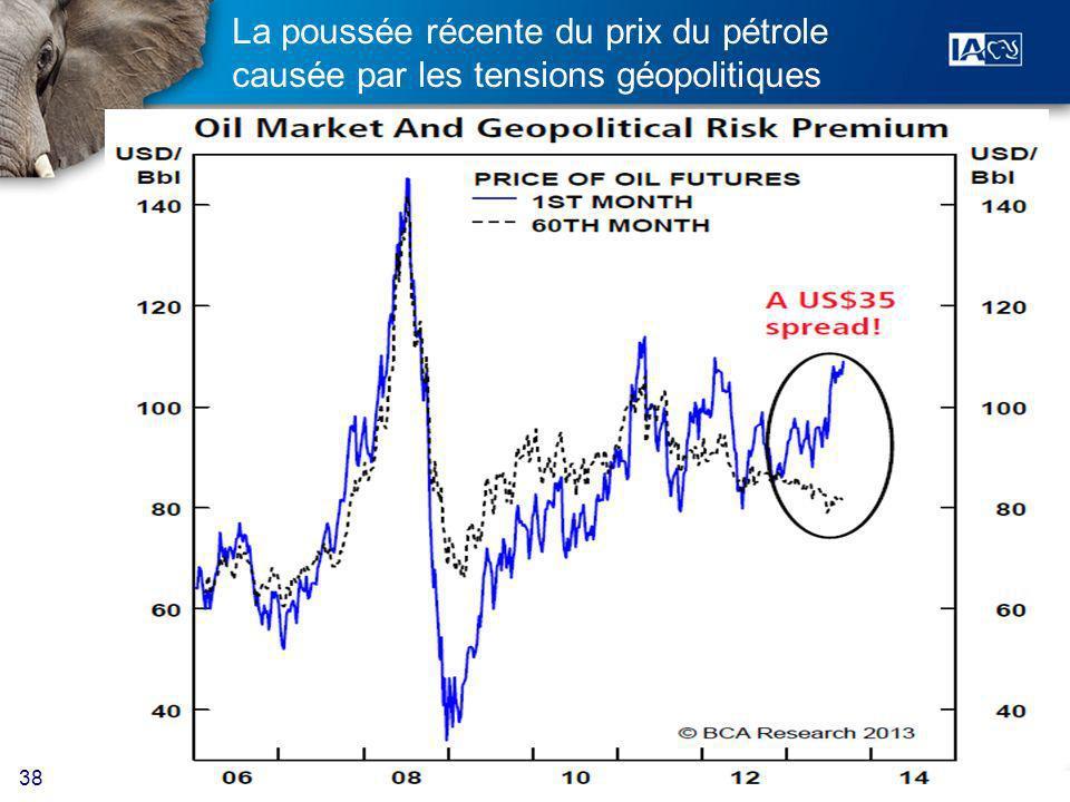 38 La poussée récente du prix du pétrole causée par les tensions géopolitiques