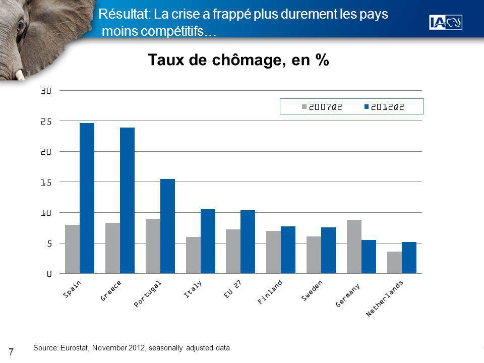 7 Résultat: La crise a frappé plus durement les pays moins compétitifs… Source: Eurostat, November 2012, seasonally adjusted data Taux de chômage, en %