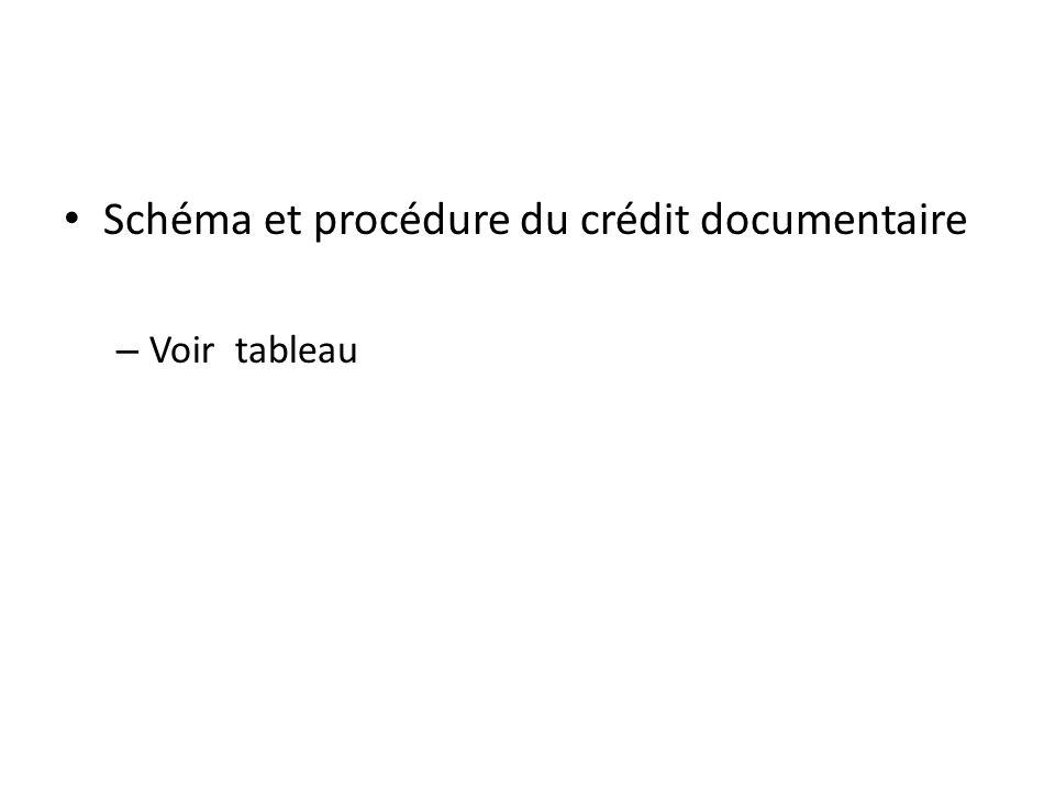 Schéma et procédure du crédit documentaire – Voir tableau