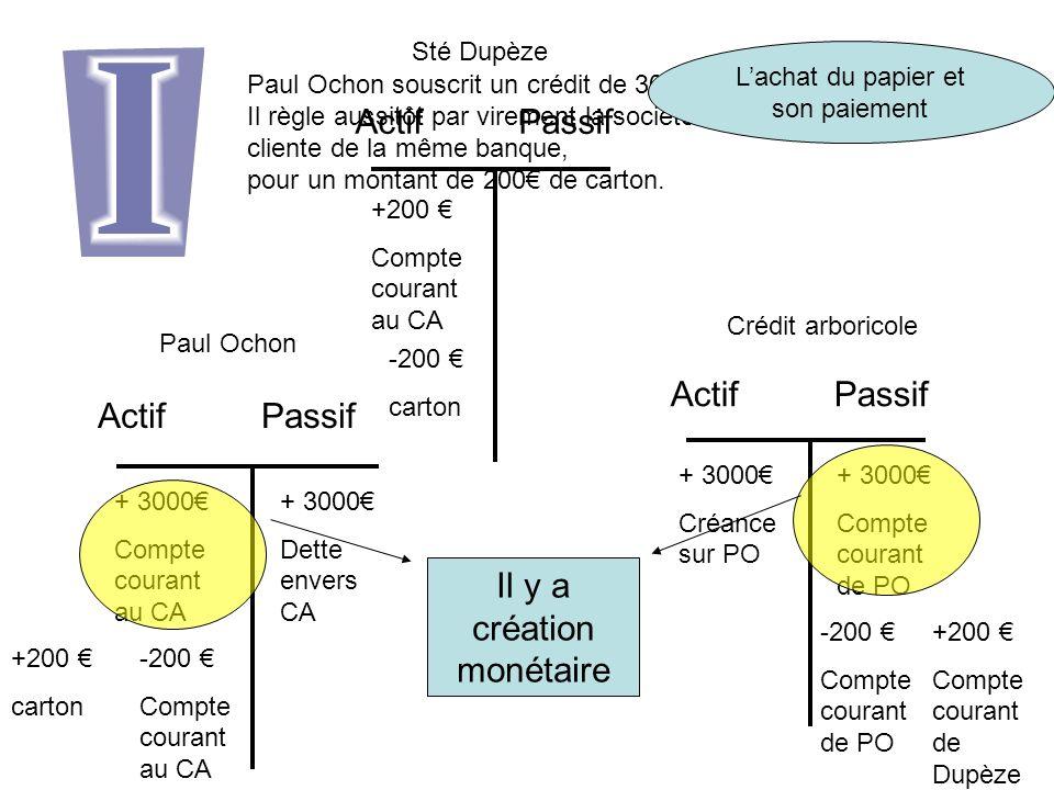 Paul Ochon souscrit un crédit de 3000 auprès du crédit arboricole.