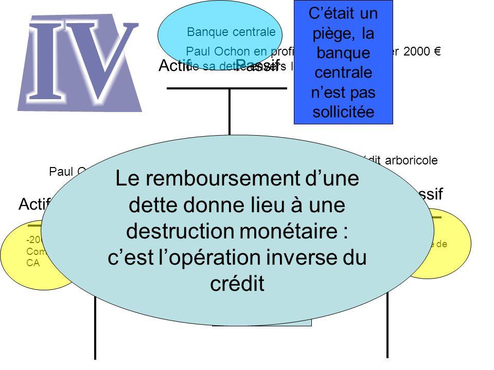 Paul Ochon en profite pour rembourser 2000 de sa dette envers le crédit arboricole. Actif Passif Paul Ochon Actif Passif Crédit arboricole Actif Passi