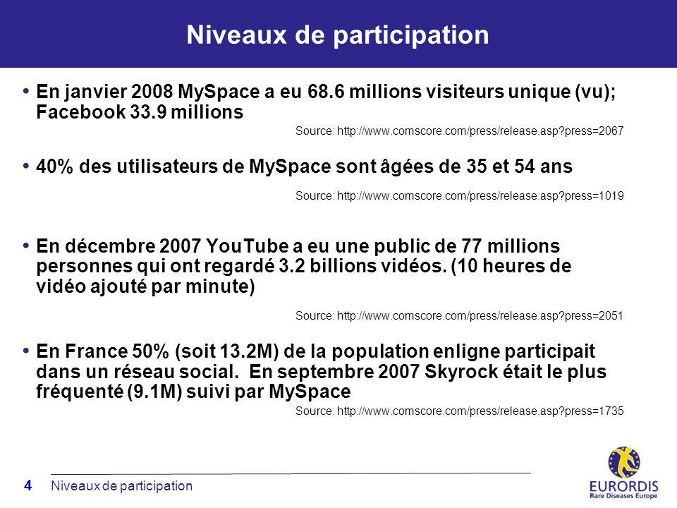4 Niveaux de participation En janvier 2008 MySpace a eu 68.6 millions visiteurs unique (vu); Facebook 33.9 millions Source: http://www.comscore.com/press/release.asp press=2067 40% des utilisateurs de MySpace sont âgées de 35 et 54 ans Source: http://www.comscore.com/press/release.asp press=1019 En décembre 2007 YouTube a eu une public de 77 millions personnes qui ont regardé 3.2 billions vidéos.