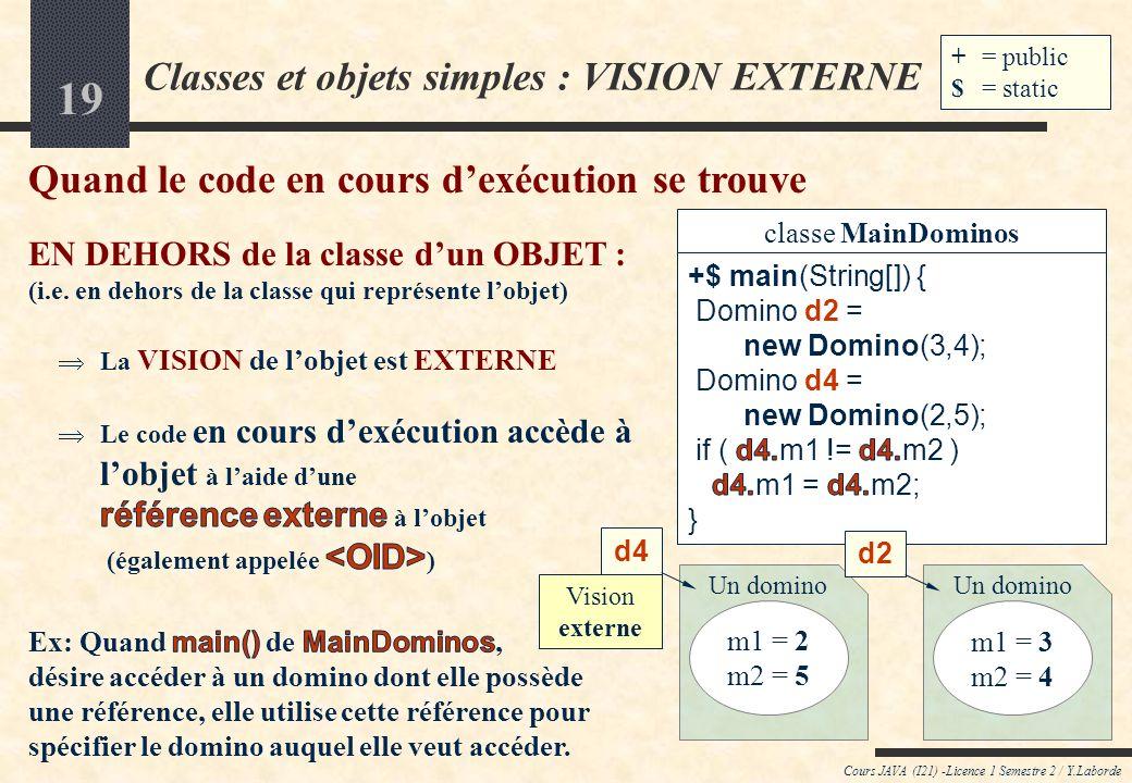 18 Accès aux attributs des objets : OID versus this Cours JAVA (I21) -Licence 1 Semestre 2 / Y.Laborde this:Domino d4: Domino m1 = 2 m2 = 5 Vision externe Vision interne En dehors de lobjet, on utilise lobjet Dans lobjet, on est lobjet classe MainDominos +$ Main(String[]) classe Domino m1 : int m2 : int +Domino(int,int) +Domino(int) +Domino() += public $ = static