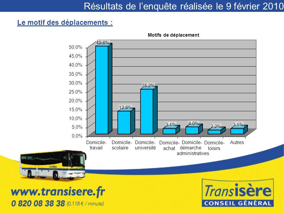 Résultats de lenquête réalisée le 9 février 2010 Le motif des déplacements : 49,6% 12,8% 25,2% 3,1% 4,0% 2,2% 3,1% 0,0% 5,0% 10,0% 15,0% 20,0% 25,0% 30,0% 35,0% 40,0% 45,0% 50,0% Domicile- travail Domicile- scolaire Domicile- université Domicile- achat Domicile- démarche administratives Domicile- loisirs Autres Motifs de déplacement