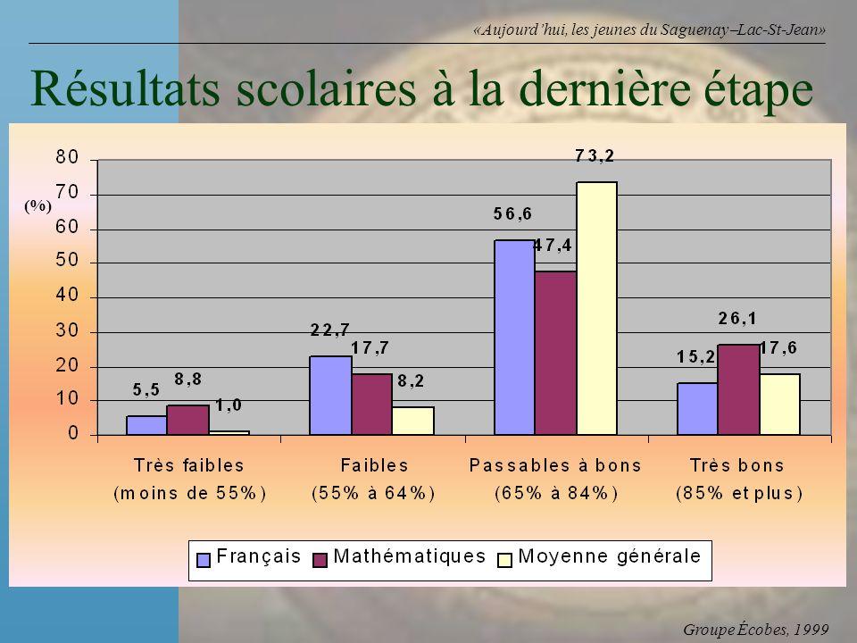 Groupe Écobes, 1999 «Aujourdhui, les jeunes du Saguenay Lac-St-Jean» Résultats scolaires à la dernière étape (%)