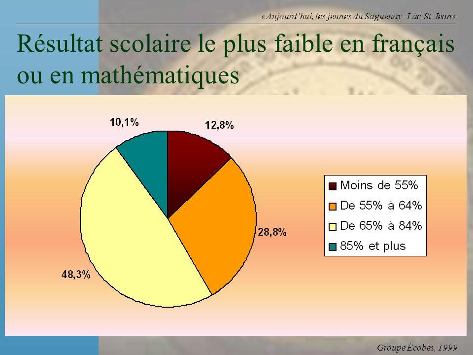 Groupe Écobes, 1999 «Aujourdhui, les jeunes du Saguenay Lac-St-Jean» Résultat scolaire le plus faible en français ou en mathématiques (n = 1 645)