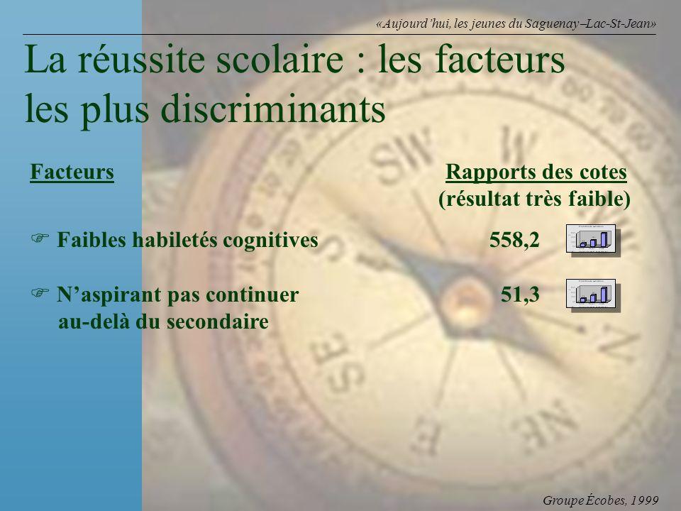 Groupe Écobes, 1999 «Aujourdhui, les jeunes du Saguenay Lac-St-Jean» Facteurs Rapports des cotes (résultat très faible) F Faibles habiletés cognitives