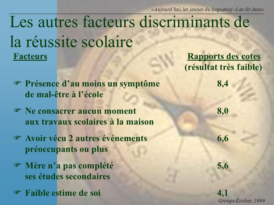 Groupe Écobes, 1999 «Aujourdhui, les jeunes du Saguenay Lac-St-Jean» Facteurs Rapports des cotes (résultat très faible) Présence dau moins un symptôme