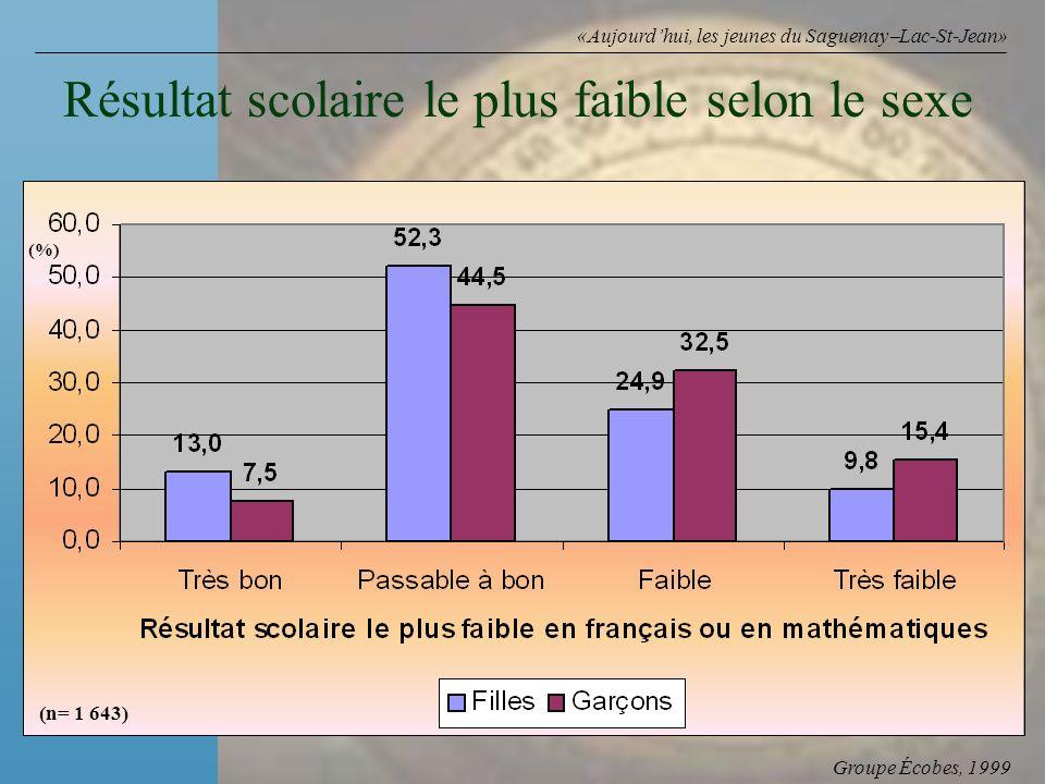 Groupe Écobes, 1999 «Aujourdhui, les jeunes du Saguenay Lac-St-Jean» Résultat scolaire le plus faible selon le sexe (n= 1 643) (%)