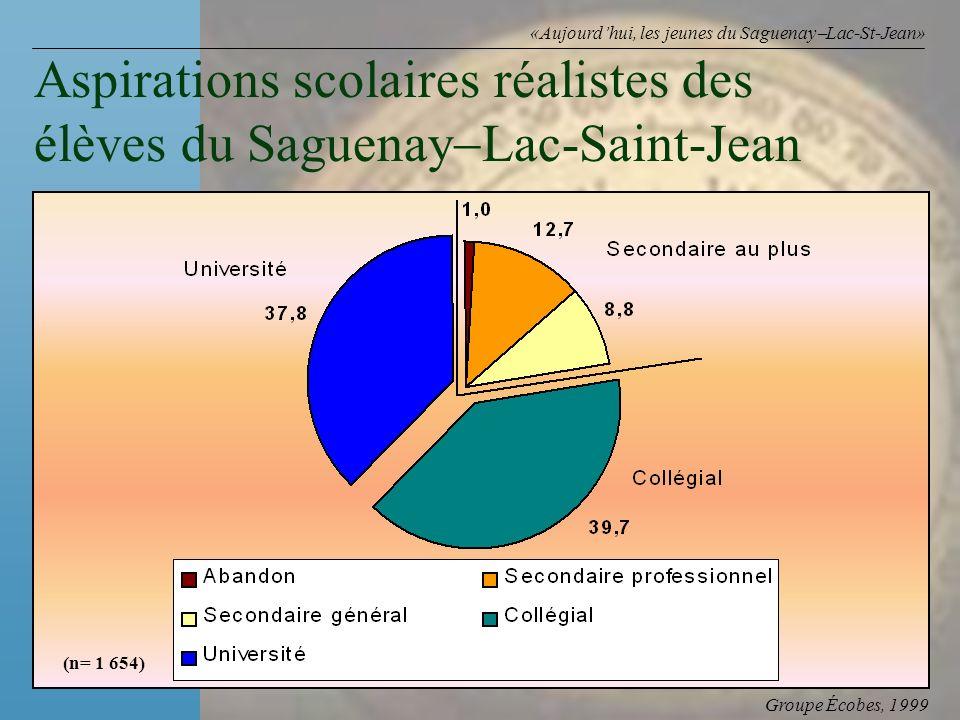Groupe Écobes, 1999 «Aujourdhui, les jeunes du Saguenay Lac-St-Jean» Aspirations scolaires réalistes des élèves du Saguenay Lac-Saint-Jean (n= 1 654)