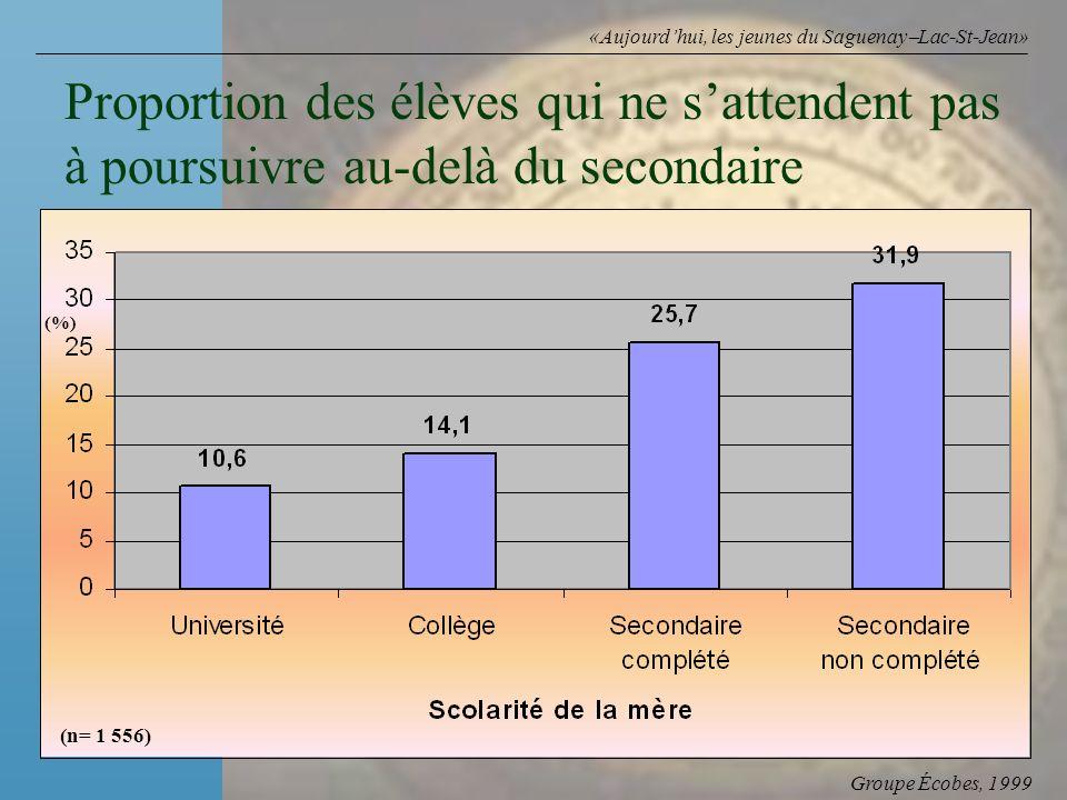 Groupe Écobes, 1999 «Aujourdhui, les jeunes du Saguenay Lac-St-Jean» Proportion des élèves qui ne sattendent pas à poursuivre au-delà du secondaire (n= 1 556) (%)