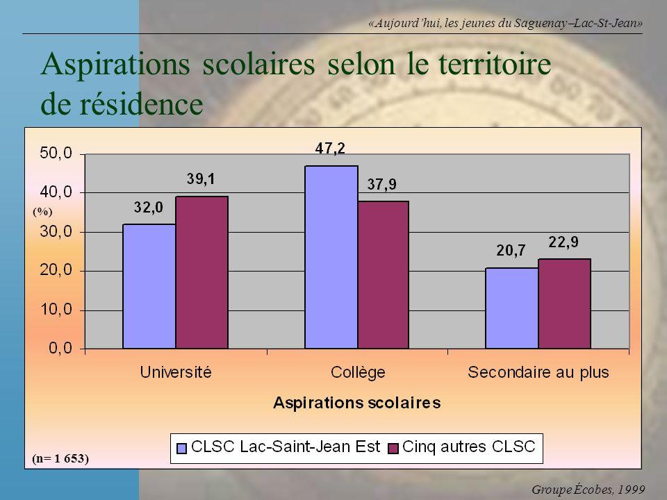 Groupe Écobes, 1999 «Aujourdhui, les jeunes du Saguenay Lac-St-Jean» Aspirations scolaires selon le territoire de résidence (n= 1 653) (%)