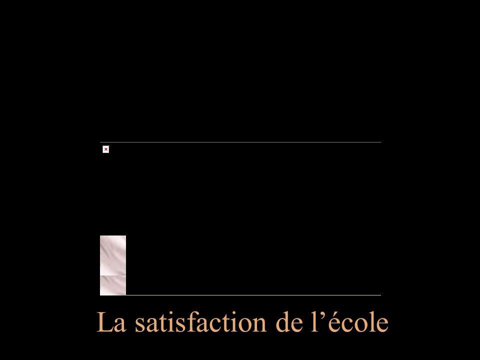 Groupe Écobes, 1999 «Aujourdhui, les jeunes du Saguenay Lac-St-Jean» La satisfaction de lécole