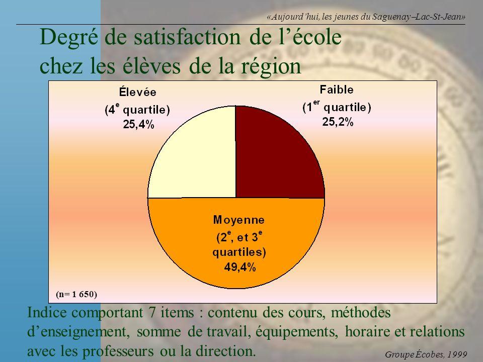 Groupe Écobes, 1999 «Aujourdhui, les jeunes du Saguenay Lac-St-Jean» Degré de satisfaction de lécole chez les élèves de la région (n= 1 650) Indice co