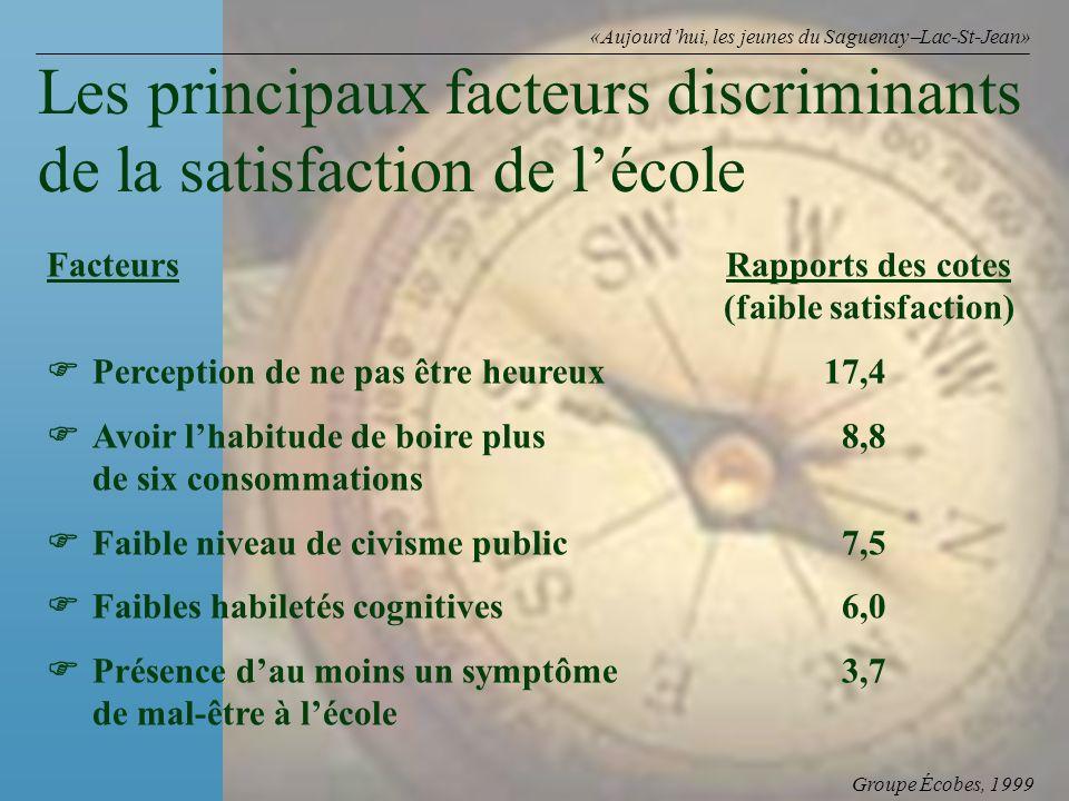 Groupe Écobes, 1999 «Aujourdhui, les jeunes du Saguenay Lac-St-Jean» FacteursRapports des cotes (faible satisfaction) Perception de ne pas être heureux 17,4 Avoir lhabitude de boire plus8,8 de six consommations Faible niveau de civisme public 7,5 Faibles habiletés cognitives6,0 Présence dau moins un symptôme3,7 de mal-être à lécole Les principaux facteurs discriminants de la satisfaction de lécole