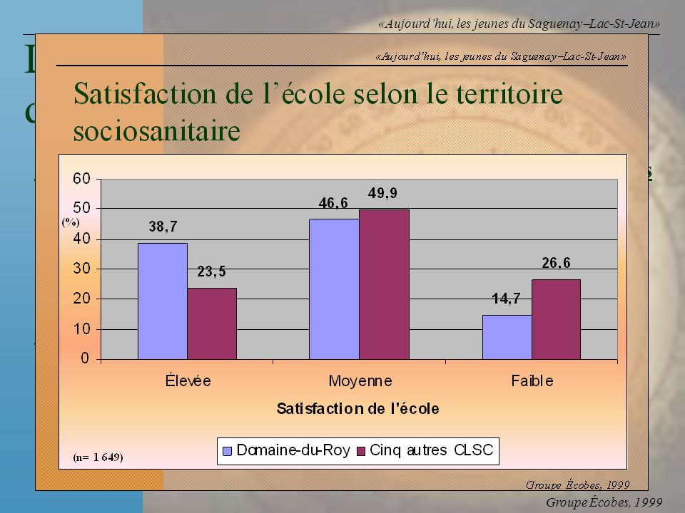 Groupe Écobes, 1999 «Aujourdhui, les jeunes du Saguenay Lac-St-Jean» FacteursRapports des cotes Tous les amis consomment 5,3 de lalcool Faible soutien