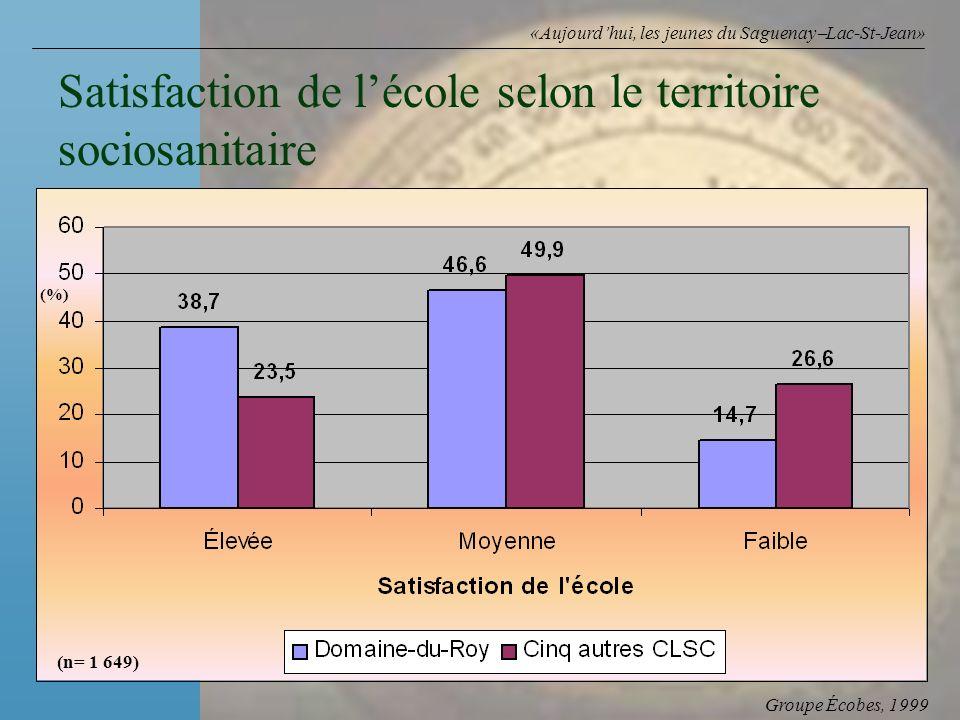 Groupe Écobes, 1999 «Aujourdhui, les jeunes du Saguenay Lac-St-Jean» Satisfaction de lécole selon le territoire sociosanitaire (n= 1 649) (%)
