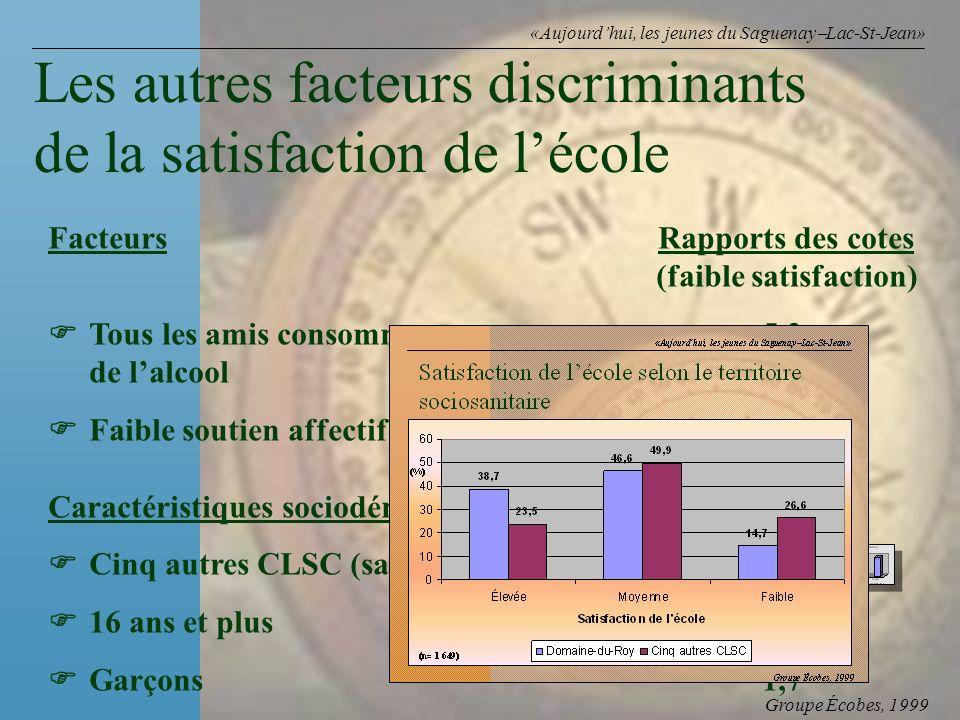 Groupe Écobes, 1999 «Aujourdhui, les jeunes du Saguenay Lac-St-Jean» FacteursRapports des cotes (faible satisfaction) Tous les amis consomment 5,3 de