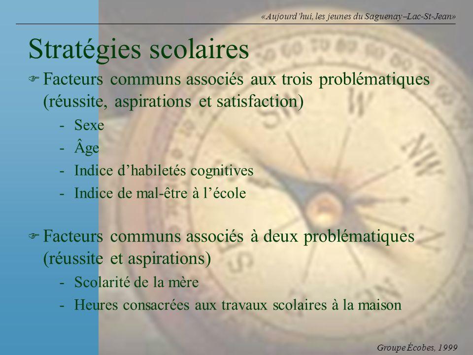 Groupe Écobes, 1999 «Aujourdhui, les jeunes du Saguenay Lac-St-Jean» Stratégies scolaires F F Facteurs communs associés aux trois problématiques (réussite, aspirations et satisfaction) - -Sexe - -Âge - -Indice dhabiletés cognitives - -Indice de mal-être à lécole F Facteurs communs associés à deux problématiques (réussite et aspirations) -Scolarité de la mère -Heures consacrées aux travaux scolaires à la maison