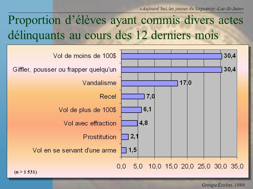 Groupe Écobes, 1999 «Aujourdhui, les jeunes du Saguenay Lac-St-Jean» Proportion délèves ayant commis divers actes délinquants au cours des 12 derniers mois (n > 1 531)