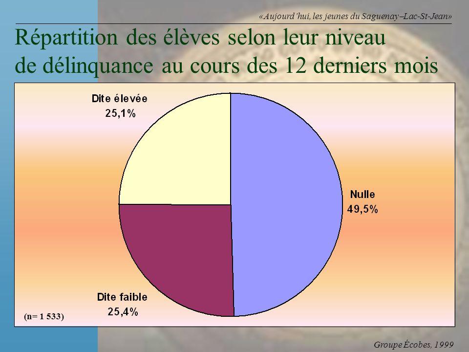 Groupe Écobes, 1999 «Aujourdhui, les jeunes du Saguenay Lac-St-Jean» Répartition des élèves selon leur niveau de délinquance au cours des 12 derniers mois (n= 1 533)