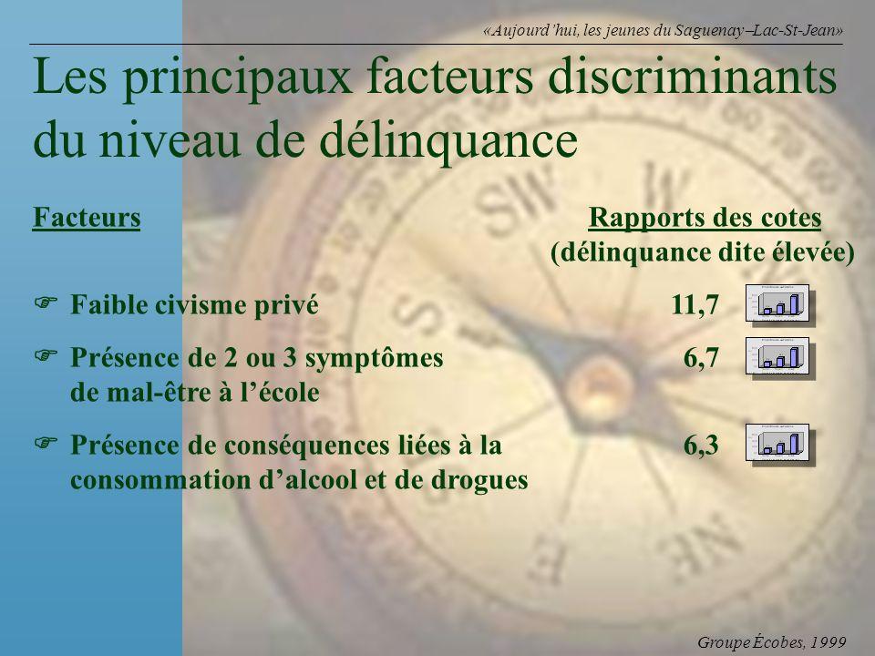 Groupe Écobes, 1999 «Aujourdhui, les jeunes du Saguenay Lac-St-Jean» FacteursRapports des cotes (délinquance dite élevée) Faible civisme privé 11,7 Pr