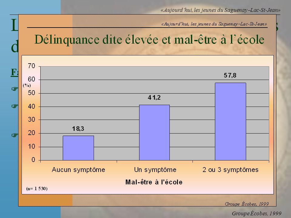 Groupe Écobes, 1999 «Aujourdhui, les jeunes du Saguenay Lac-St-Jean» FacteursRapports des cotes Faible civisme privé 11,7 Présence de 2 ou 3 symptômes