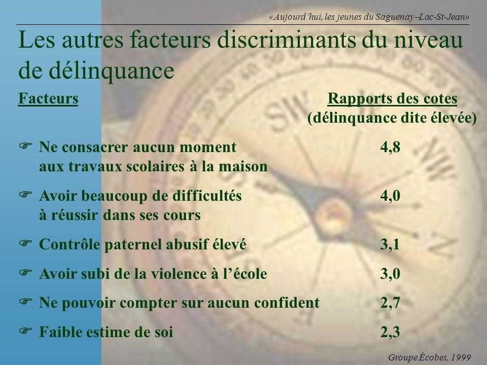 Groupe Écobes, 1999 «Aujourdhui, les jeunes du Saguenay Lac-St-Jean» FacteursRapports des cotes (délinquance dite élevée) Ne consacrer aucun moment 4,