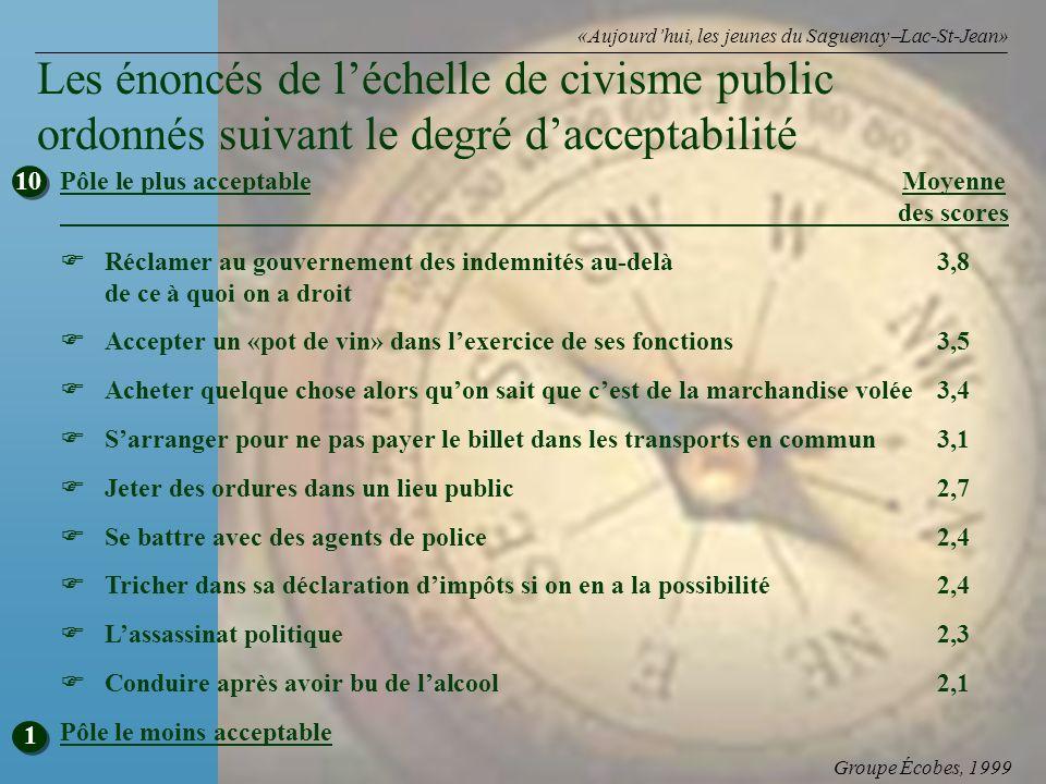 Groupe Écobes, 1999 «Aujourdhui, les jeunes du Saguenay Lac-St-Jean» Pôle le plus acceptableMoyenne des scores Réclamer au gouvernement des indemnités
