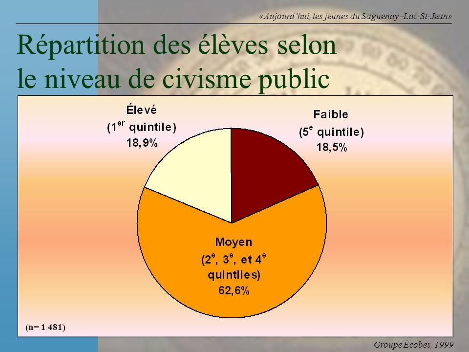 Groupe Écobes, 1999 «Aujourdhui, les jeunes du Saguenay Lac-St-Jean» Répartition des élèves selon le niveau de civisme public (n= 1 481)