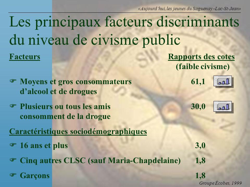 Groupe Écobes, 1999 «Aujourdhui, les jeunes du Saguenay Lac-St-Jean» FacteursRapports des cotes (faible civisme) Moyens et gros consommateurs 61,1 dal