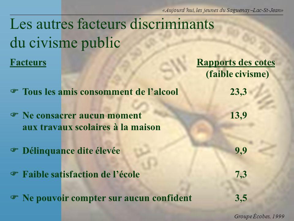Groupe Écobes, 1999 «Aujourdhui, les jeunes du Saguenay Lac-St-Jean» FacteursRapports des cotes (faible civisme) Tous les amis consomment de lalcool23