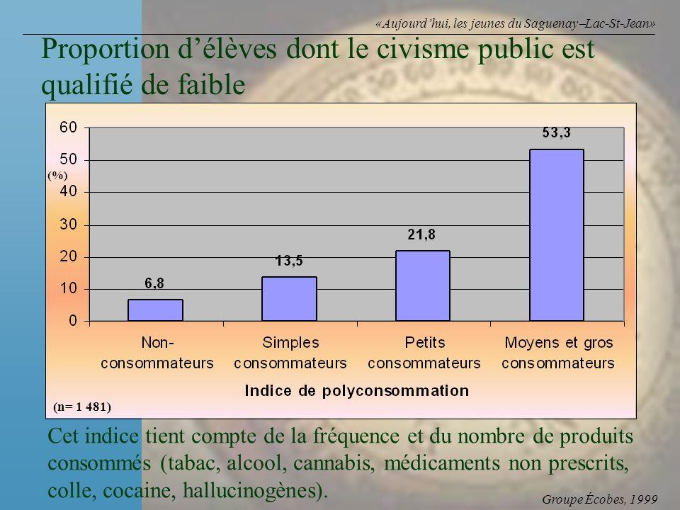 Groupe Écobes, 1999 «Aujourdhui, les jeunes du Saguenay Lac-St-Jean» Proportion délèves dont le civisme public est qualifié de faible (n= 1 481) (%) C