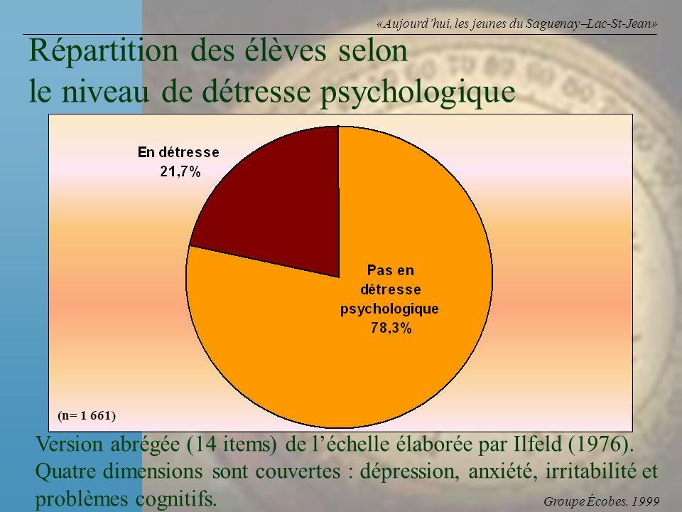 Groupe Écobes, 1999 «Aujourdhui, les jeunes du Saguenay Lac-St-Jean» Répartition des élèves selon le niveau de détresse psychologique (n= 1 661) Version abrégée (14 items) de léchelle élaborée par Ilfeld (1976).