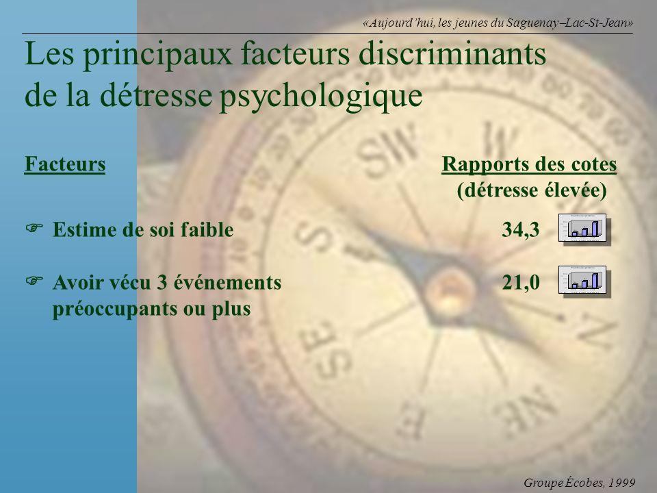 Groupe Écobes, 1999 «Aujourdhui, les jeunes du Saguenay Lac-St-Jean» FacteursRapports des cotes (détresse élevée) Estime de soi faible34,3 Avoir vécu