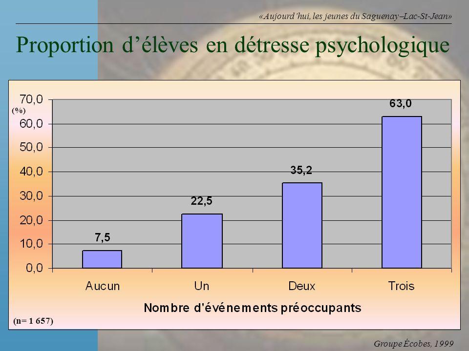 Groupe Écobes, 1999 «Aujourdhui, les jeunes du Saguenay Lac-St-Jean» Proportion délèves en détresse psychologique (n= 1 657) (%)