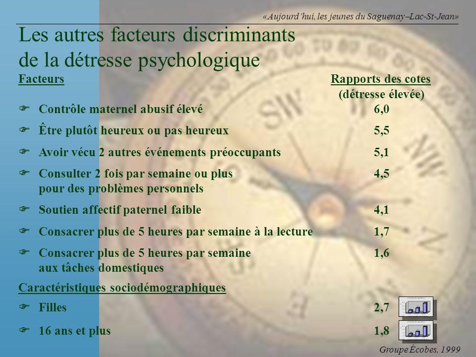 Groupe Écobes, 1999 «Aujourdhui, les jeunes du Saguenay Lac-St-Jean» FacteursRapports des cotes (détresse élevée) Contrôle maternel abusif élevé6,0 Êt