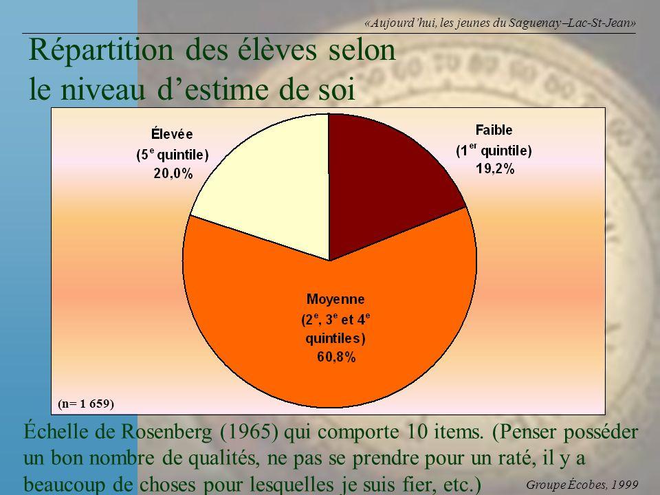 Groupe Écobes, 1999 «Aujourdhui, les jeunes du Saguenay Lac-St-Jean» Répartition des élèves selon le niveau destime de soi (n= 1 659) Échelle de Rosenberg (1965) qui comporte 10 items.