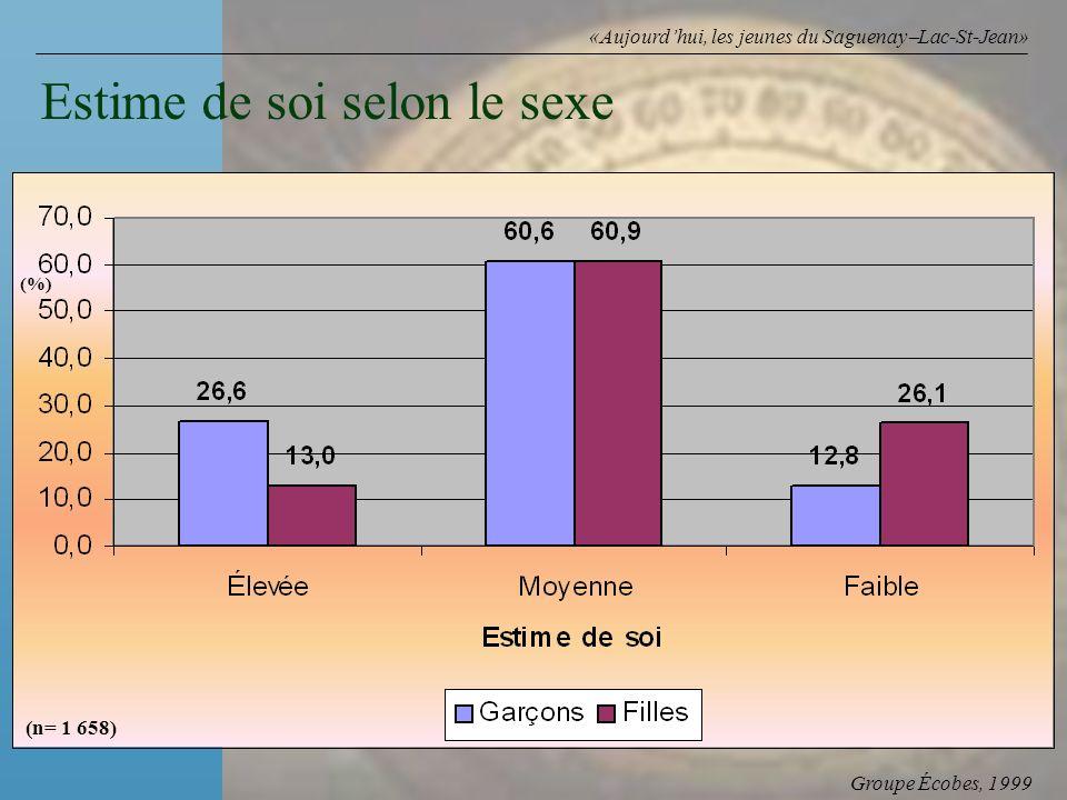 Groupe Écobes, 1999 «Aujourdhui, les jeunes du Saguenay Lac-St-Jean» Estime de soi selon le sexe (%) (n= 1 658)