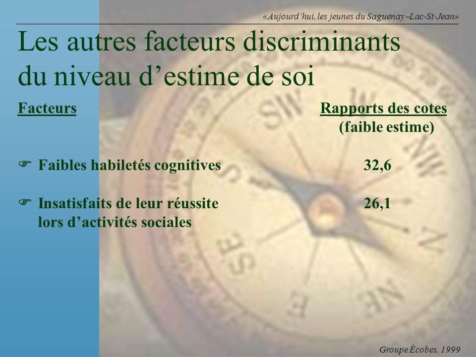 Groupe Écobes, 1999 «Aujourdhui, les jeunes du Saguenay Lac-St-Jean» FacteursRapports des cotes (faible estime) Faibles habiletés cognitives 32,6 Insa
